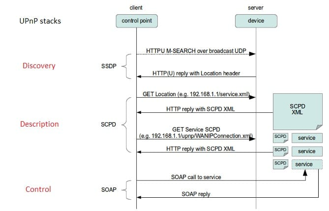 The UPnP layers in action